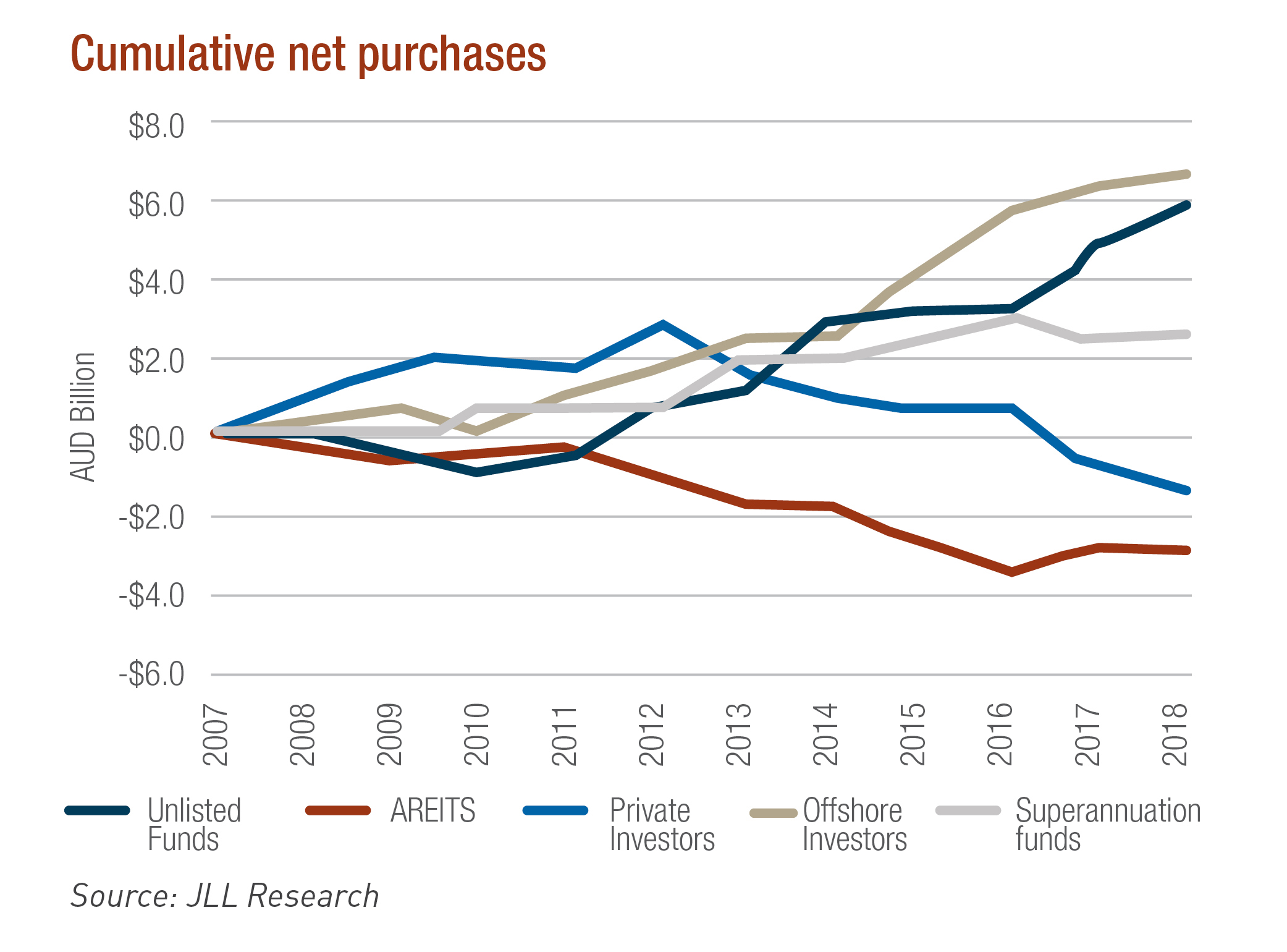 Net purchases