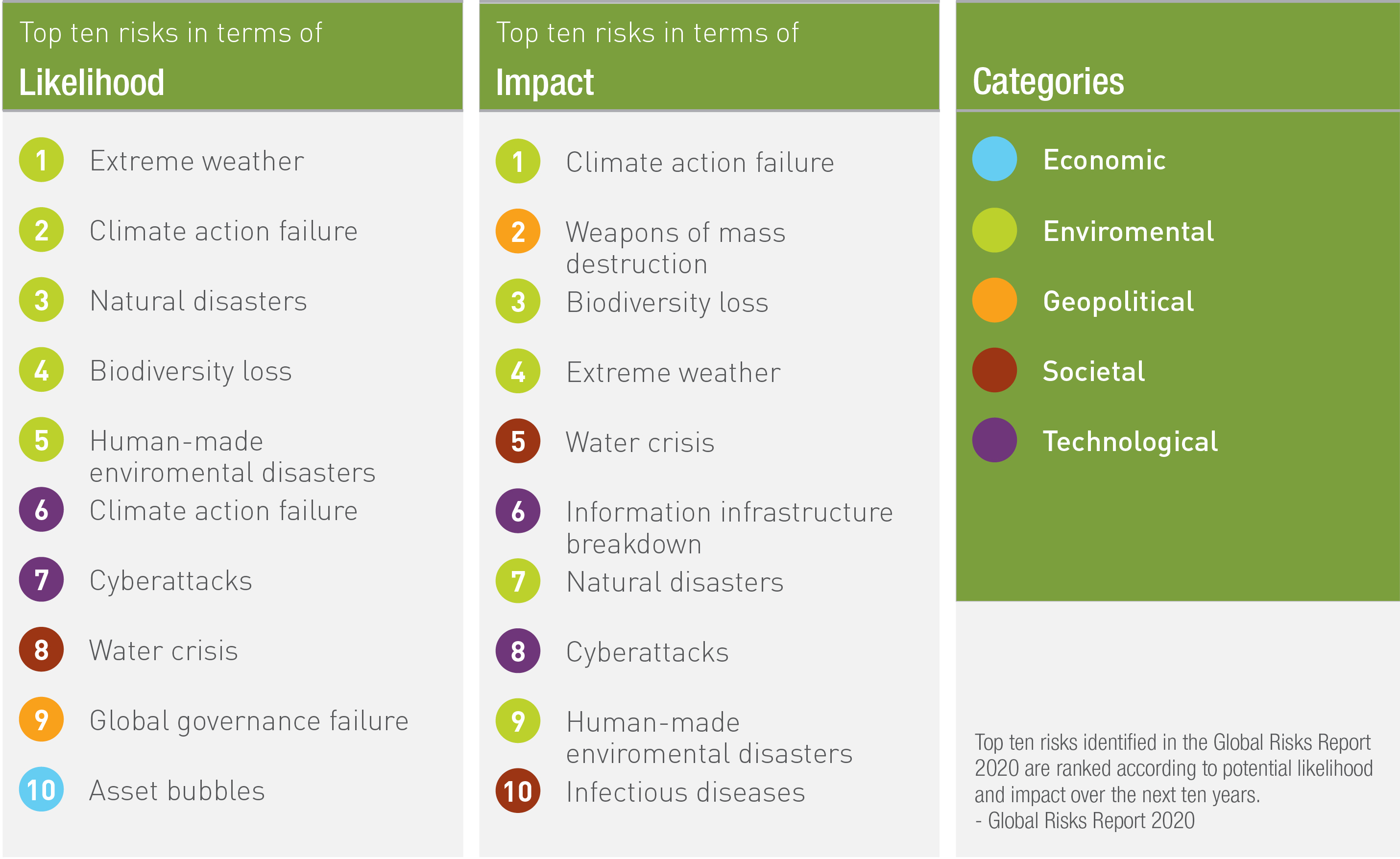 Top ten climate change risks