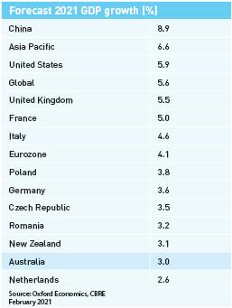 GDP forecast for 2021